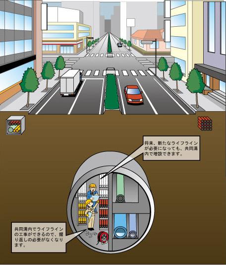共同溝 | 東京国道事務所 | 国土交通省 関東地方整備局
